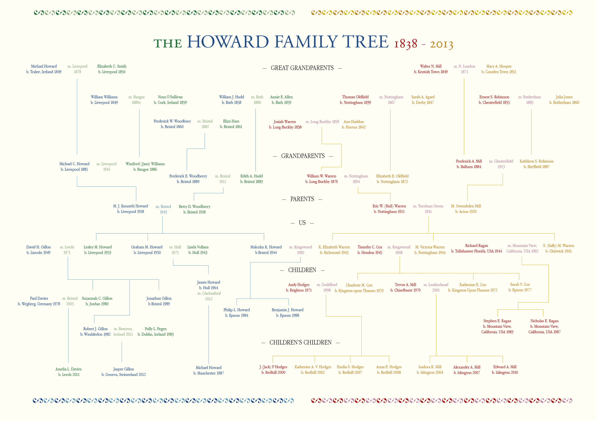 A Family Tree | Trevor Mill Graphic Designer Ltd
